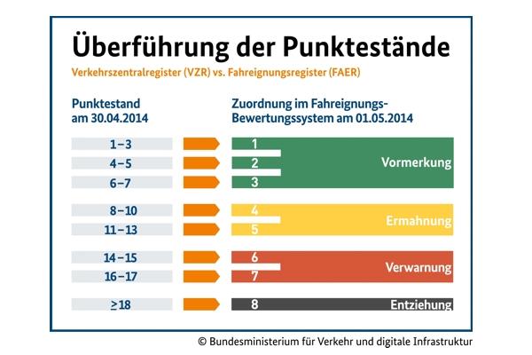 Grafik des Bundesministeriums für Verkehr und digitale Infrastruktur zur Umrechnung der Punkte aus dem Verkehrszentralregister in das Fahreignungsregister zum 01. Mai 2014.