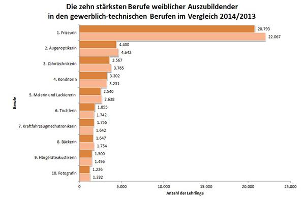 Quelle: ZDH-Statistik