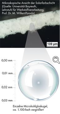 Kleine Kugeln – große Wirkung: Mikroskopisch kleine Hohlglaskugeln im Putz sorgen für eine Regulierung von Temperatur und Feuchtigkeit. Sie verbessern so die bauphysikalische Leistungsfähigkeit des Mauerwerks.