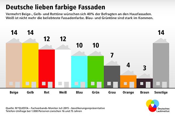 """Fassadenfarbe farbpalette blau  Die beliebtesten Fassadenfarben Deutschlands! Weiß ist """"out ..."""