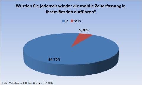 Online-Umfrage Malerblog.net: mobile Zeiterfassung