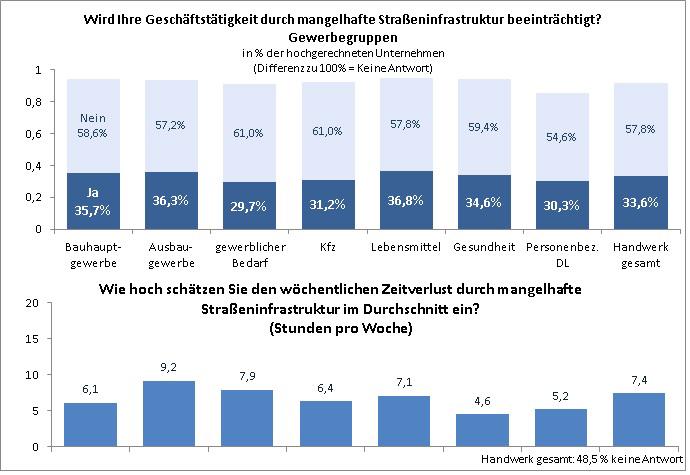"""Grafik Beeinträchtigung Geschäftstätigkeit - Umfrage ZDH """"Zustand der Straßeninfrastruktur"""""""