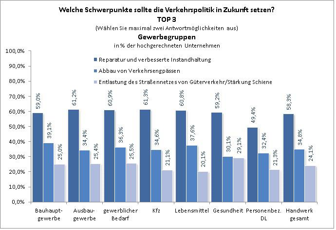 """Umfrage ZDH """"Zustand der Straßeninfrastruktur"""""""
