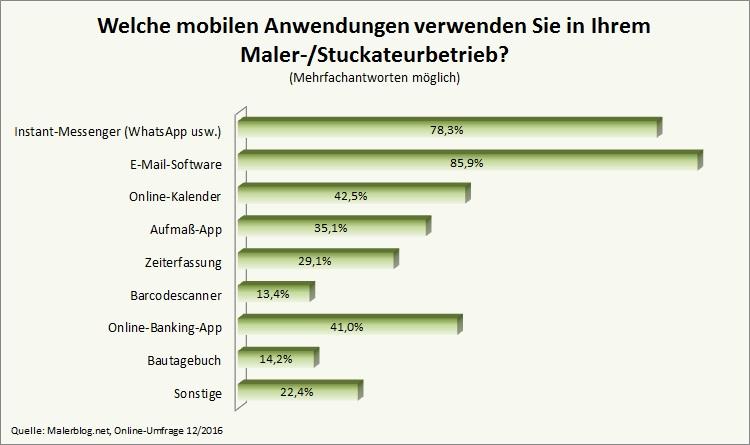 Umfrage-Ergebnis: Stand  der Digitalisierung in Maler- und Stuckateurbetrieben