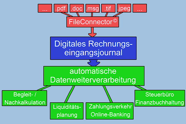 Schaubild Digitales Rechnungseingangsjournal