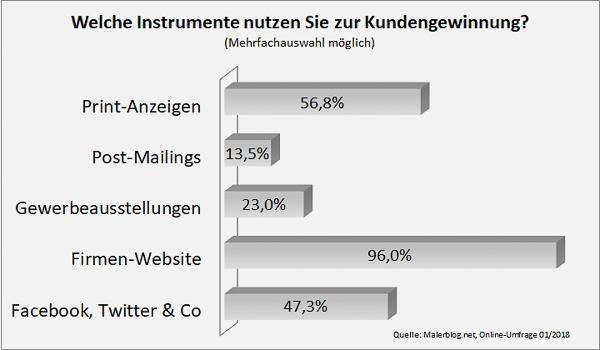 Umfrage: Welche Instrumente nutzen Sie zur Kundengewinnung?