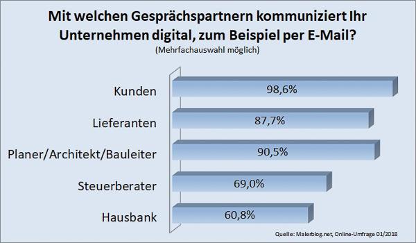 Malerblog.net Umfrage: Mit welchen Gesprächspartnern kommuniziert Ihr Unternehmen digital?
