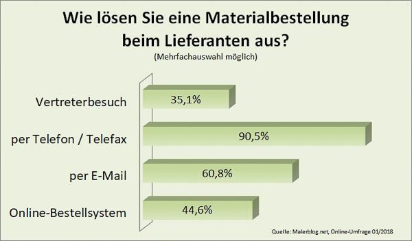 Malerblog.net Umfrage: Wie lösen Sie eine Materialbestellung beim Lieferanten aus?
