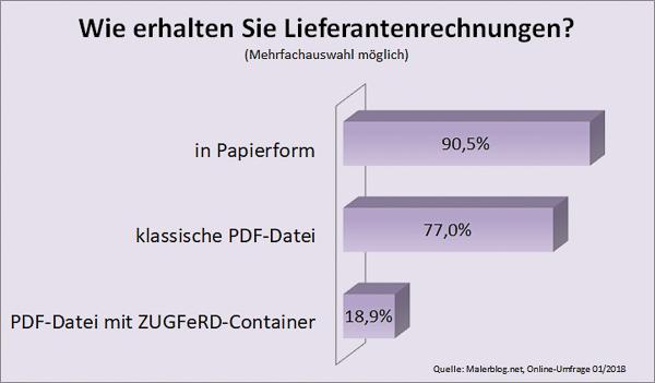 Malerblog.net Umfrage: Wie erhalten Sie Lieferantenrechnungen?