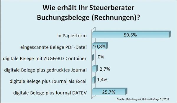 Malerblog.net Umfrage: Wie erhält Ihr Steuerberater Buchungsbelege (Rechnungen)?