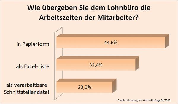 Malerblog.net-Umfrage: Wie übergeben Sie dem Lohnbüro die Arbeitszeiten der Mitarbeiter?