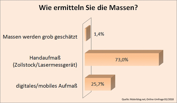 Malerblog.net-Umfrage: Wie ermitteln Sie die Massen?