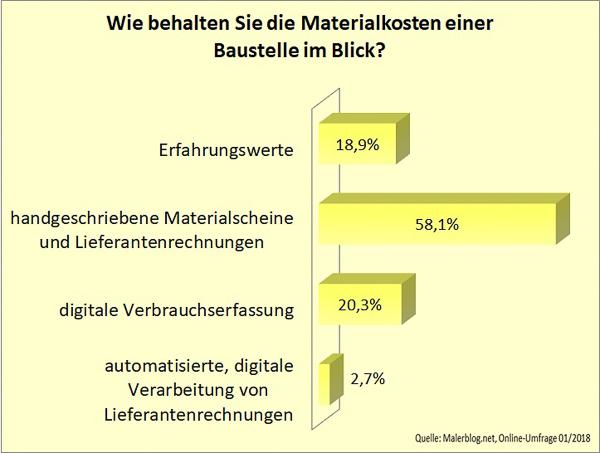 Malerblog.net-Umfrage: Wie behalten Sie die Materialkosten im Blick?