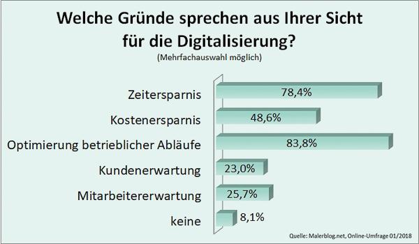 Malerblog.net-Umfrage: Welche Gründe sprechen aus Ihrer Sicht für die Digitalisierung?