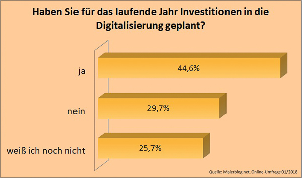 Malerblog.net-Umfrage: Haben Sie für das laufende Jahr Investitionen in die Digitalisierung eingeplant?