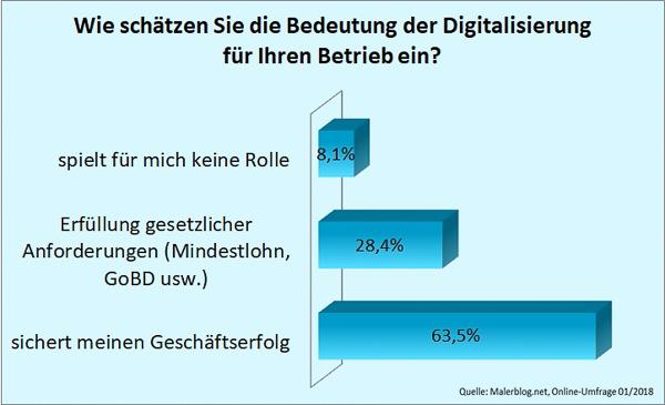 Malerblog.net-Umfrage: Wie schätzen Sie die Bedeutung der Digitalisierung für Ihren Betrieb ein?