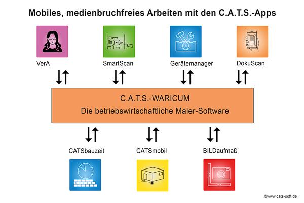 Schaubild: Medienbruchfreies Zusammenspiel von mobilen CATS-Apps und der Malersoftware C.A.T.S.-WARICUM