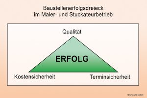 Schaubild: das Baustellen-Erfolgsdreieck