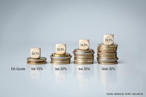 Ausbauhandwerk: Erbärmliche Eigenkapitalquote trotz guter Auftragslage