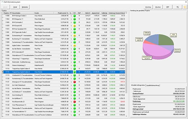 Erfolgskontrolle mit CIS, dem Chefinformationssystem der Maler-Software C.A.T.S.-WARICUM