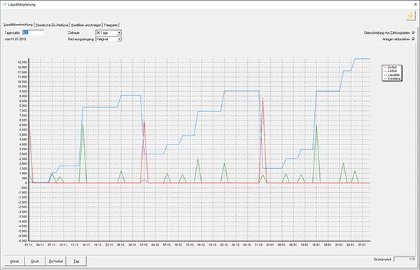 Die Liquiditätsplanung der Maler-Software C.A.T.S.-WARICUM